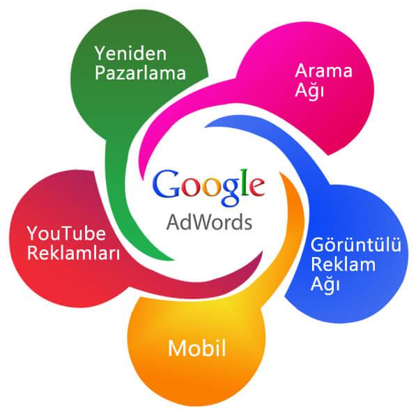 google-reklam-modelleri